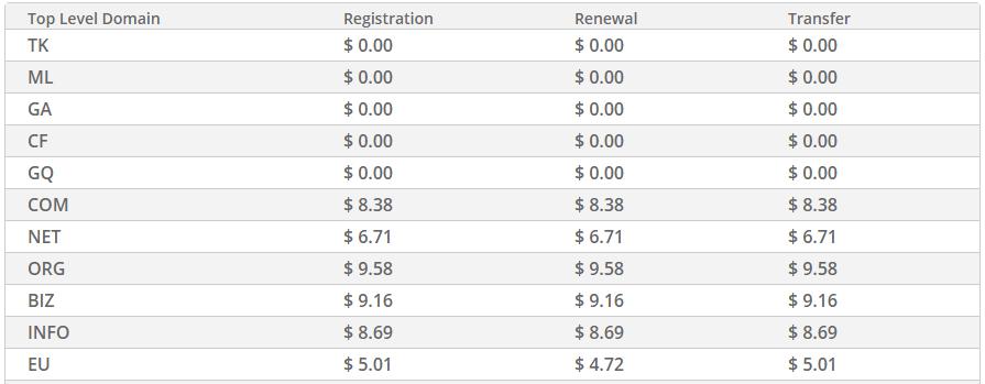 Cheap & Cheapest Domain Names by Freenom