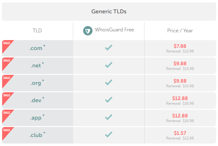 Cheap & Cheapest Domain Names by NameCheap